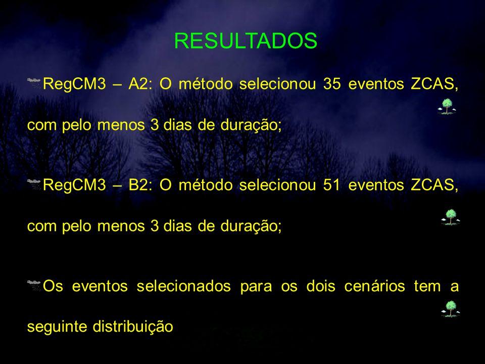 RESULTADOS RegCM3 – A2: O método selecionou 35 eventos ZCAS, com pelo menos 3 dias de duração;