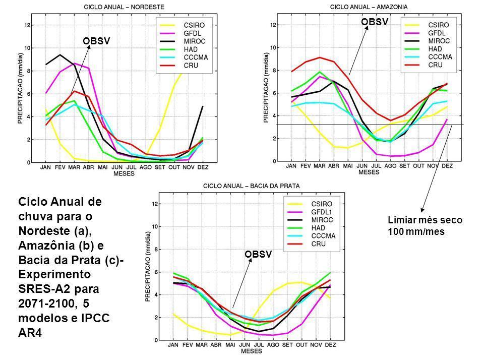 OBSV OBSV. Ciclo Anual de chuva para o Nordeste (a), Amazônia (b) e Bacia da Prata (c)- Experimento SRES-A2 para 2071-2100, 5 modelos e IPCC AR4.