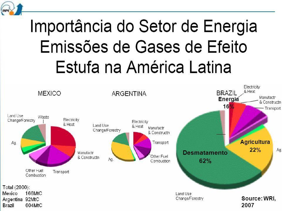 Energia 16% Agricultura 22% Desmatamento 62% Source: WRI, 2007