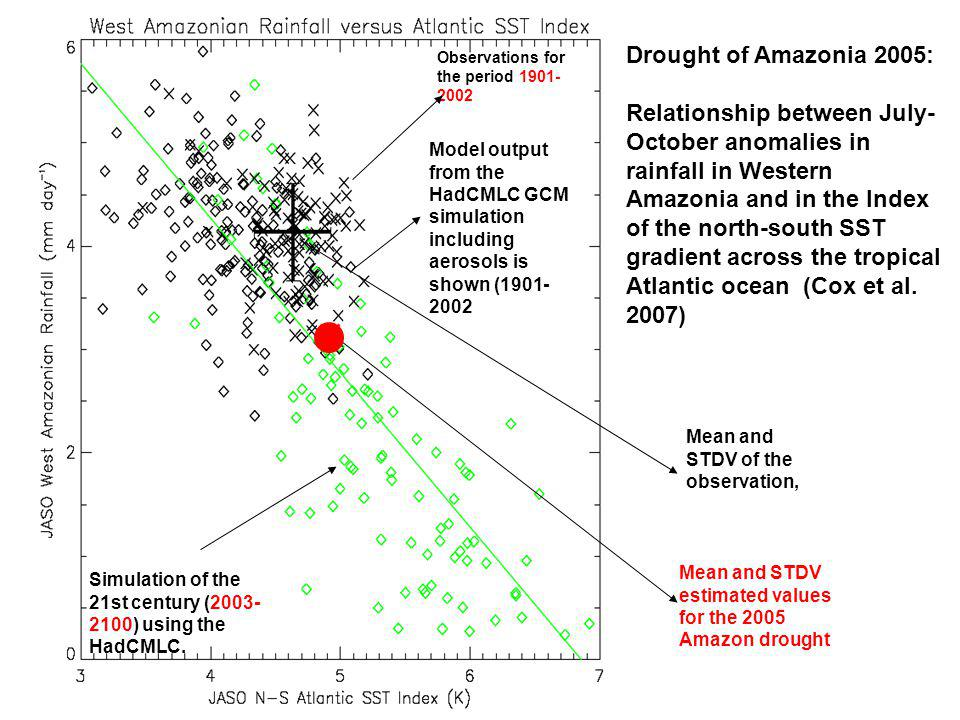Relationship between July-October anomalies in rainfall in Western