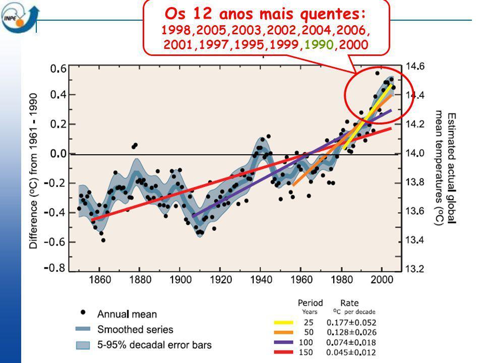 Os 12 anos mais quentes: 1998,2005,2003,2002,2004,2006, 2001,1997,1995,1999,1990,2000 Chapter 3