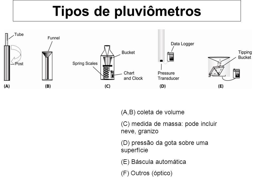 Tipos de pluviômetros (A,B) coleta de volume