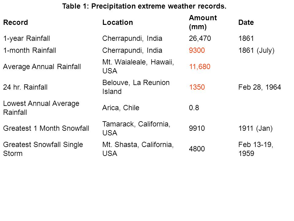 Table 1: Precipitation extreme weather records.