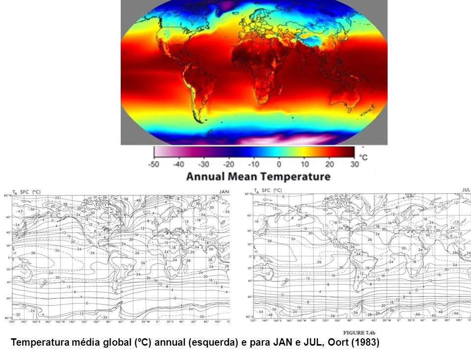 Temperatura média global (ºC) annual (esquerda) e para JAN e JUL, Oort (1983)