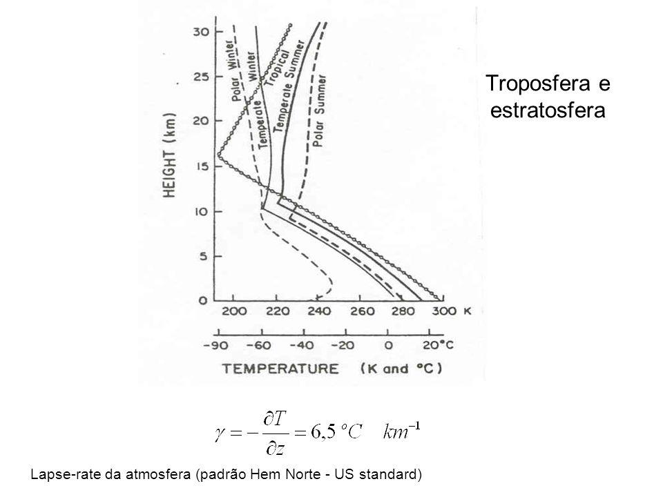 Lapse-rate da atmosfera (padrão Hem Norte - US standard)
