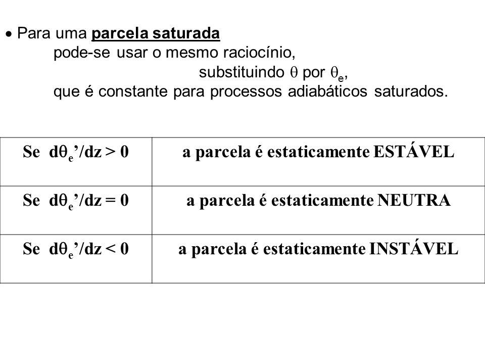 a parcela é estaticamente ESTÁVEL Se de'/dz = 0