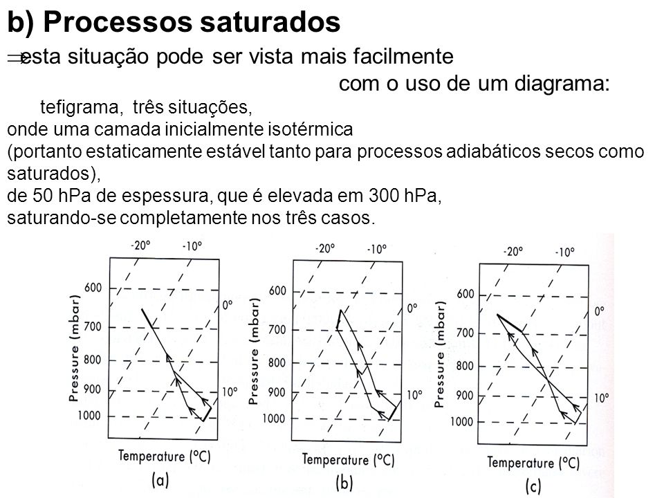 b) Processos saturados
