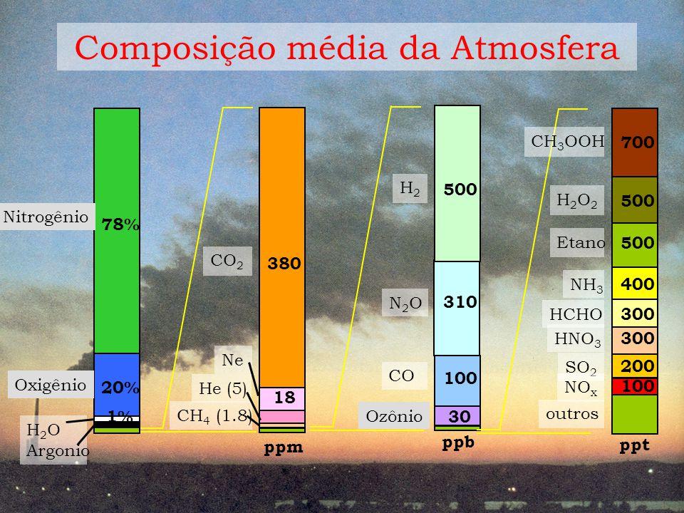 Composição média da Atmosfera
