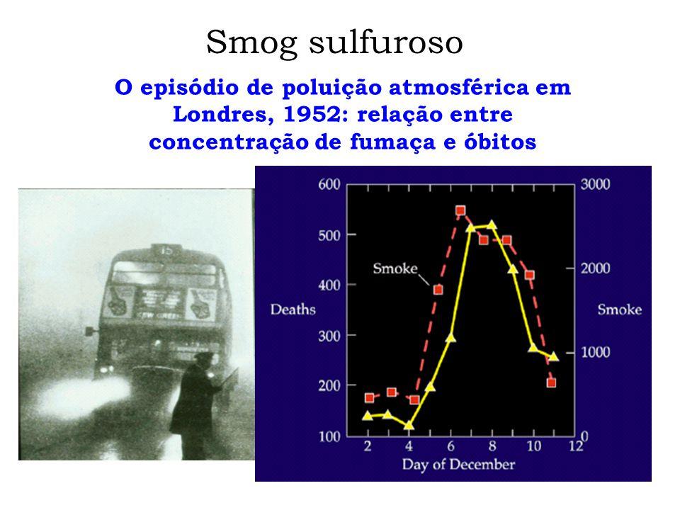 Smog sulfuroso O episódio de poluição atmosférica em Londres, 1952: relação entre concentração de fumaça e óbitos.