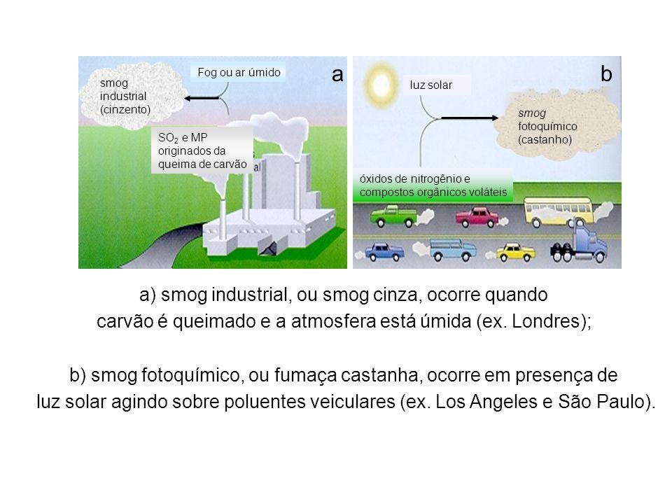 a b a) smog industrial, ou smog cinza, ocorre quando