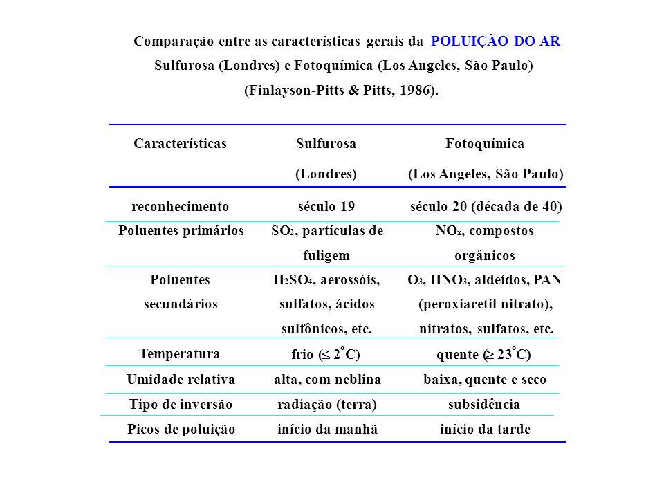 Comparação entre as características gerais da POLUIÇÃO DO AR