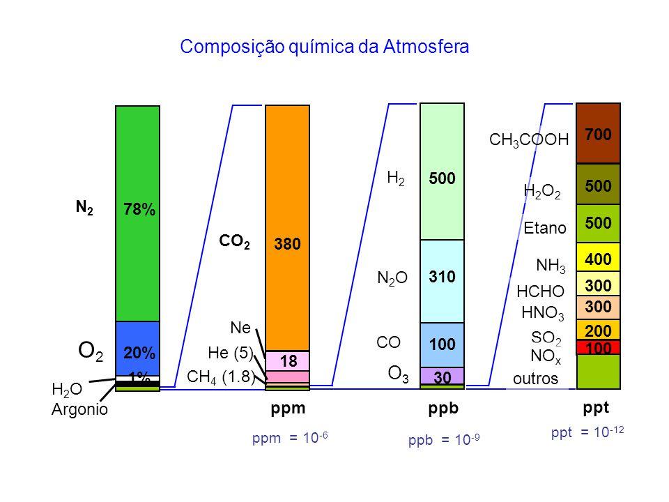 O2 Composição química da Atmosfera O3 N2O 310 H2 CO 500 100 30 ppb CO2