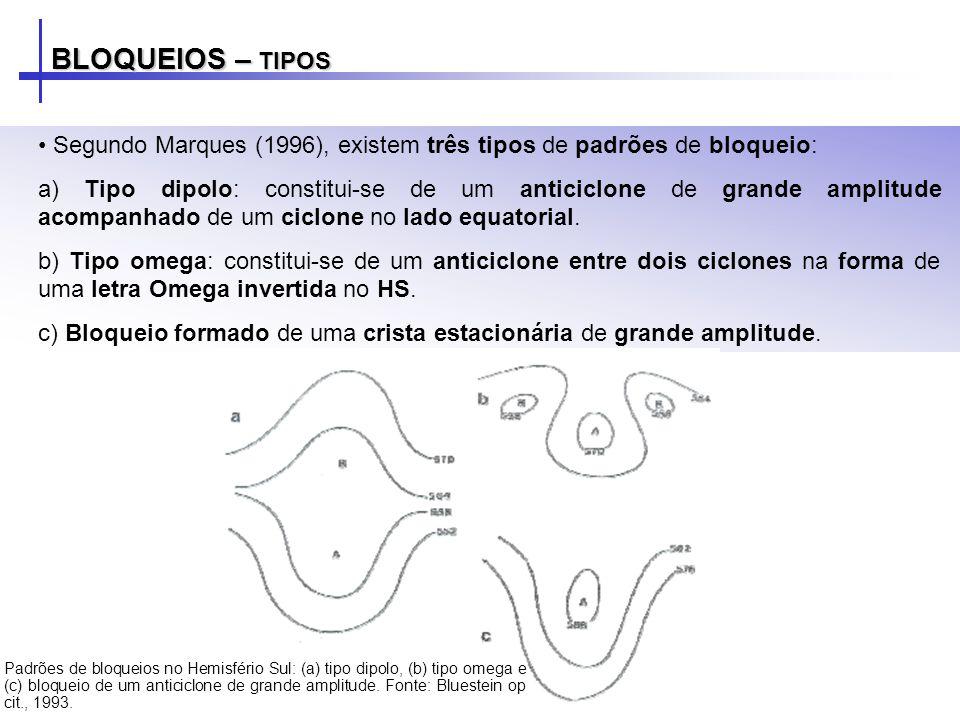 BLOQUEIOS – TIPOS Segundo Marques (1996), existem três tipos de padrões de bloqueio: