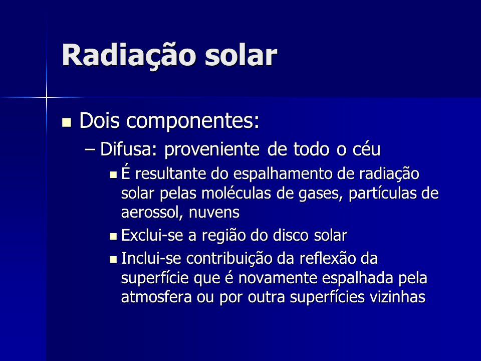 Radiação solar Dois componentes: Difusa: proveniente de todo o céu