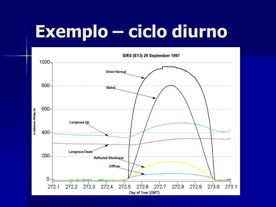 Exemplo – ciclo diurno
