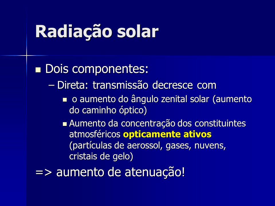 Radiação solar Dois componentes: => aumento de atenuação!