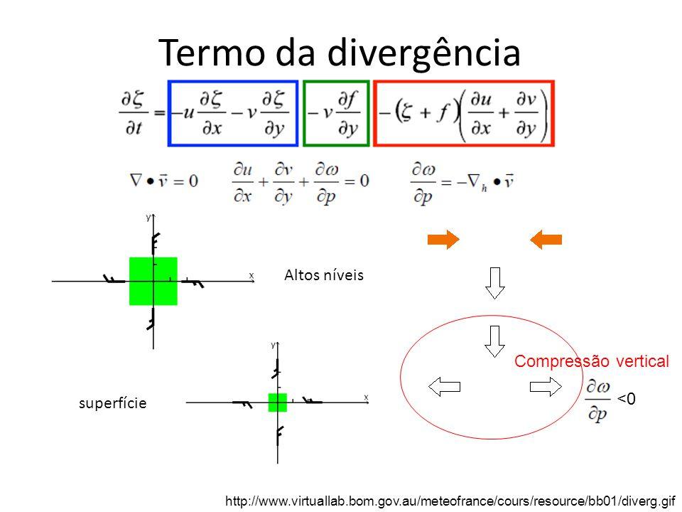 Termo da divergência Altos níveis Compressão vertical <0 superfície