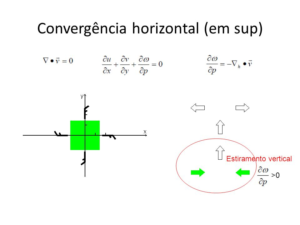 Convergência horizontal (em sup)