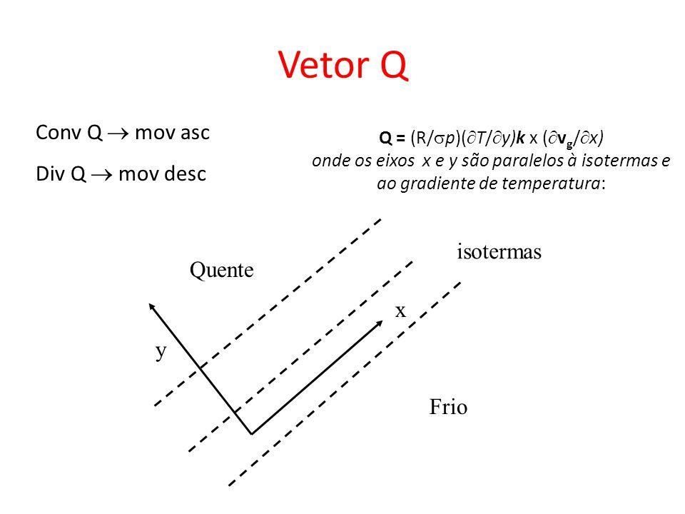 Vetor Q Conv Q  mov asc Div Q  mov desc isotermas Quente x y Frio