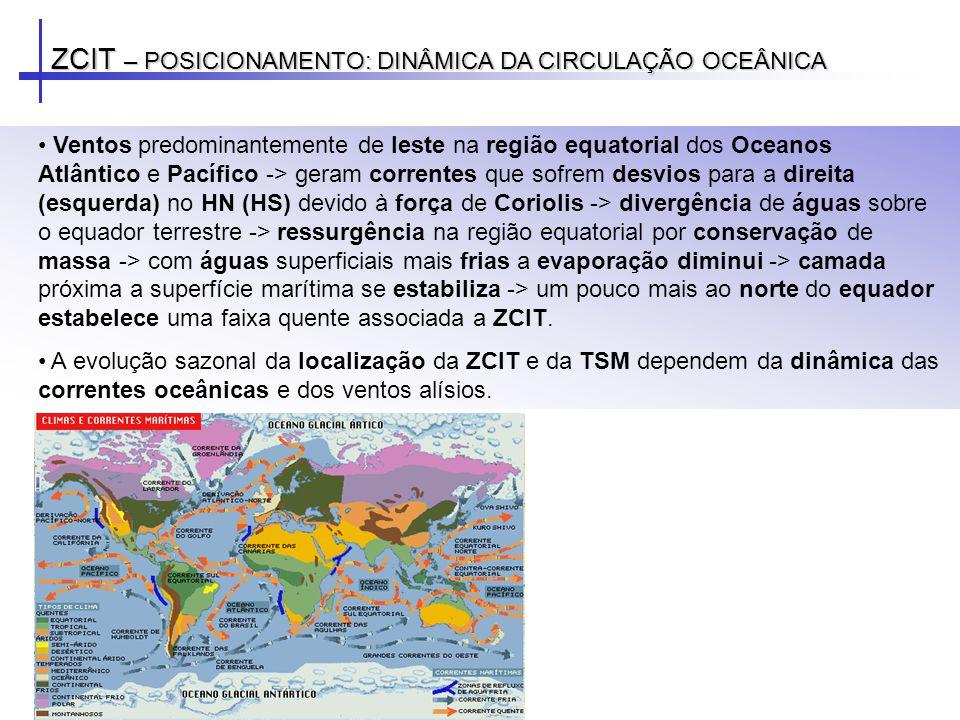 ZCIT – POSICIONAMENTO: DINÂMICA DA CIRCULAÇÃO OCEÂNICA