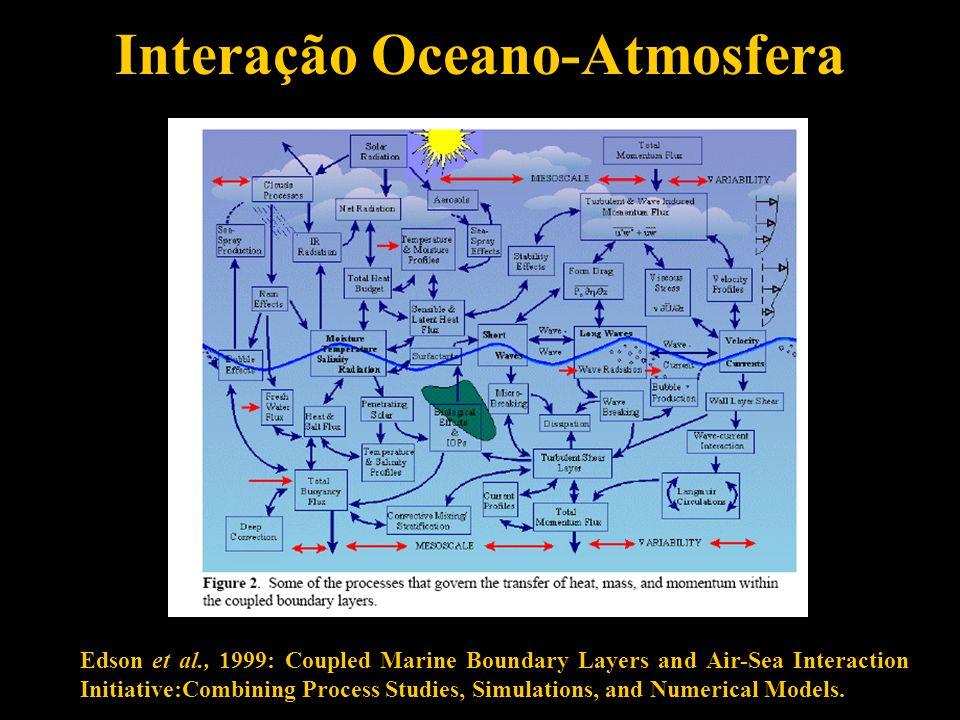 Interação Oceano-Atmosfera