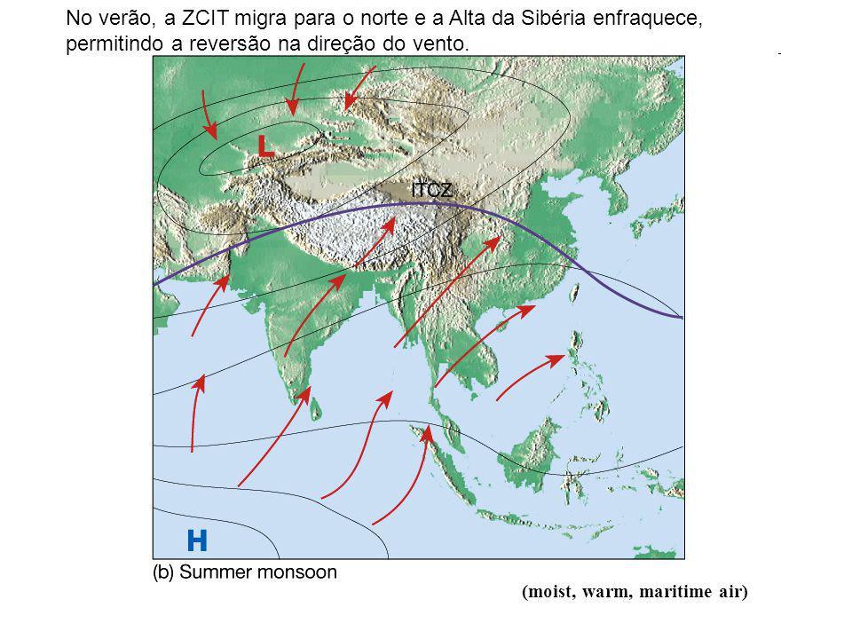 No verão, a ZCIT migra para o norte e a Alta da Sibéria enfraquece, permitindo a reversão na direção do vento.