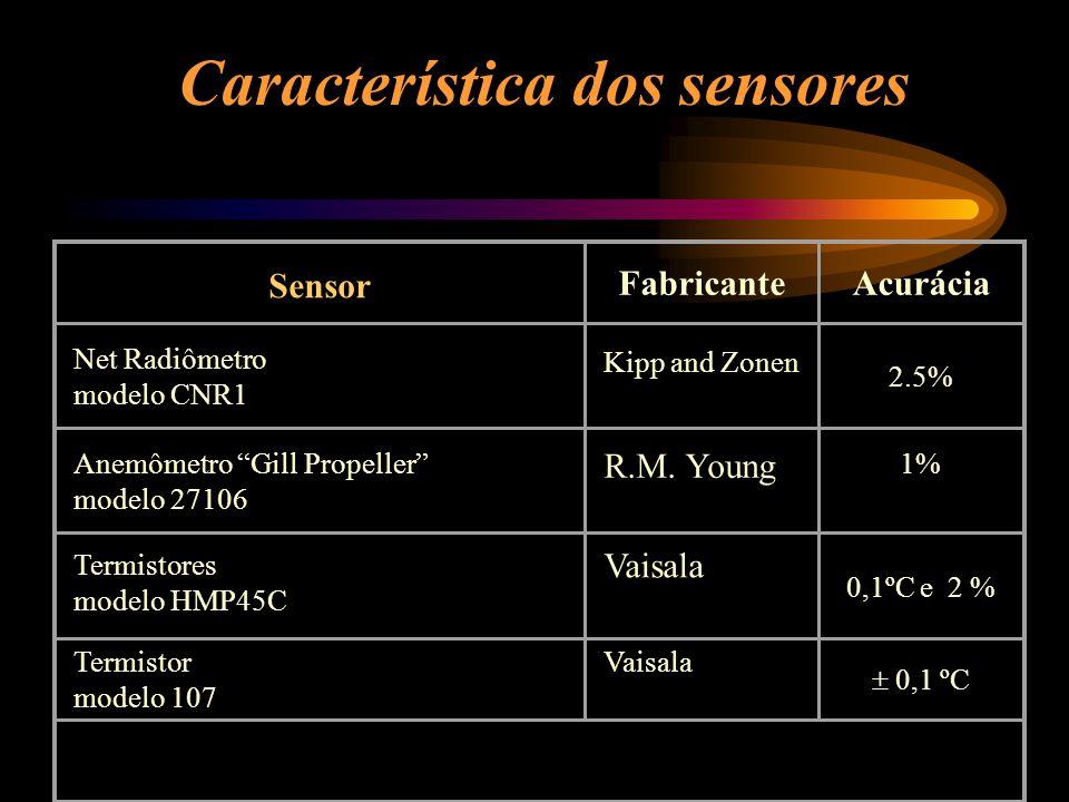 Característica dos sensores