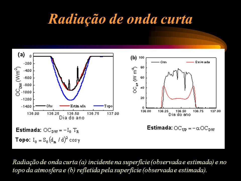 Radiação de onda curta
