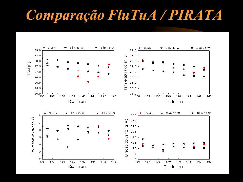 Comparação FluTuA / PIRATA