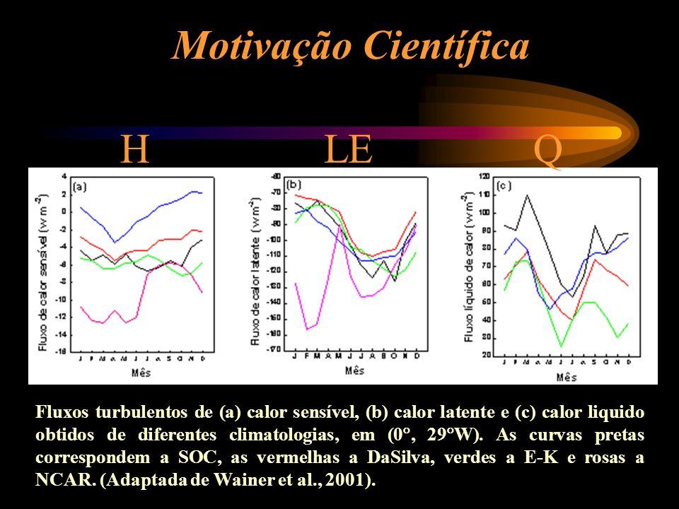 Motivação Científica H LE Q