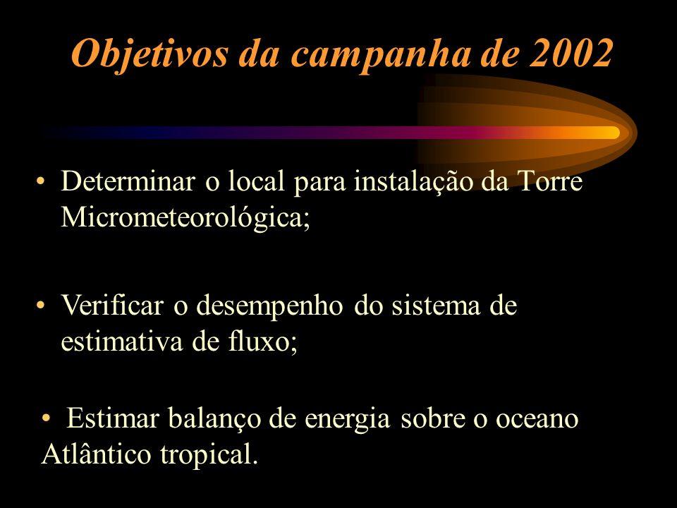 Objetivos da campanha de 2002