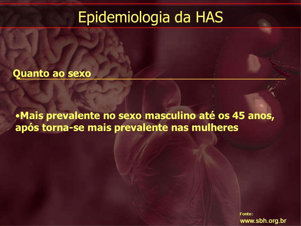 Epidemiologia da HAS Quanto ao sexo
