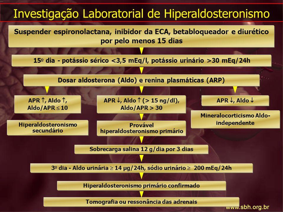 Investigação Laboratorial de Hiperaldosteronismo