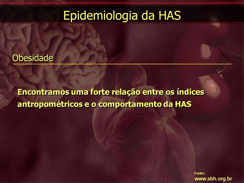 Epidemiologia da HAS Obesidade