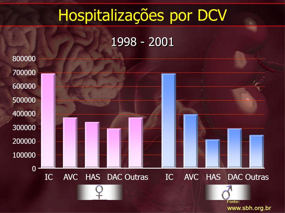 Hospitalizações por DCV