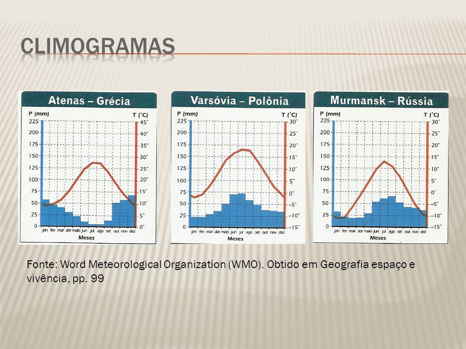 Climogramas Fonte: Word Meteorological Organization (WMO).