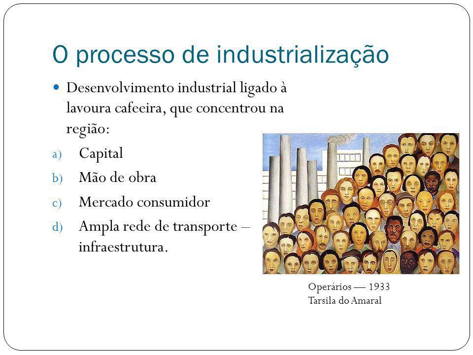 O processo de industrialização