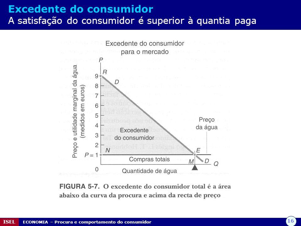Excedente do consumidor A satisfação do consumidor é superior à quantia paga
