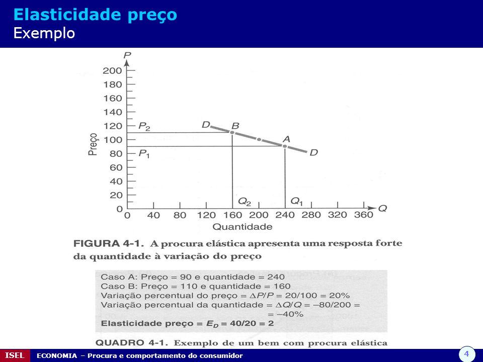 Elasticidade preço Exemplo