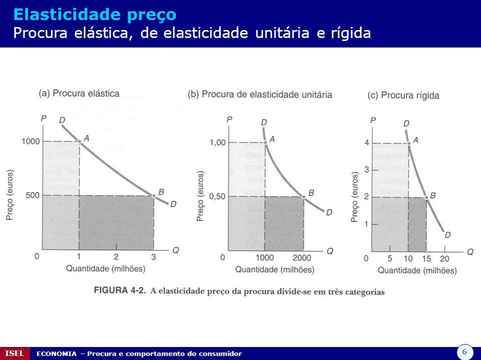 Elasticidade preço Procura elástica, de elasticidade unitária e rígida