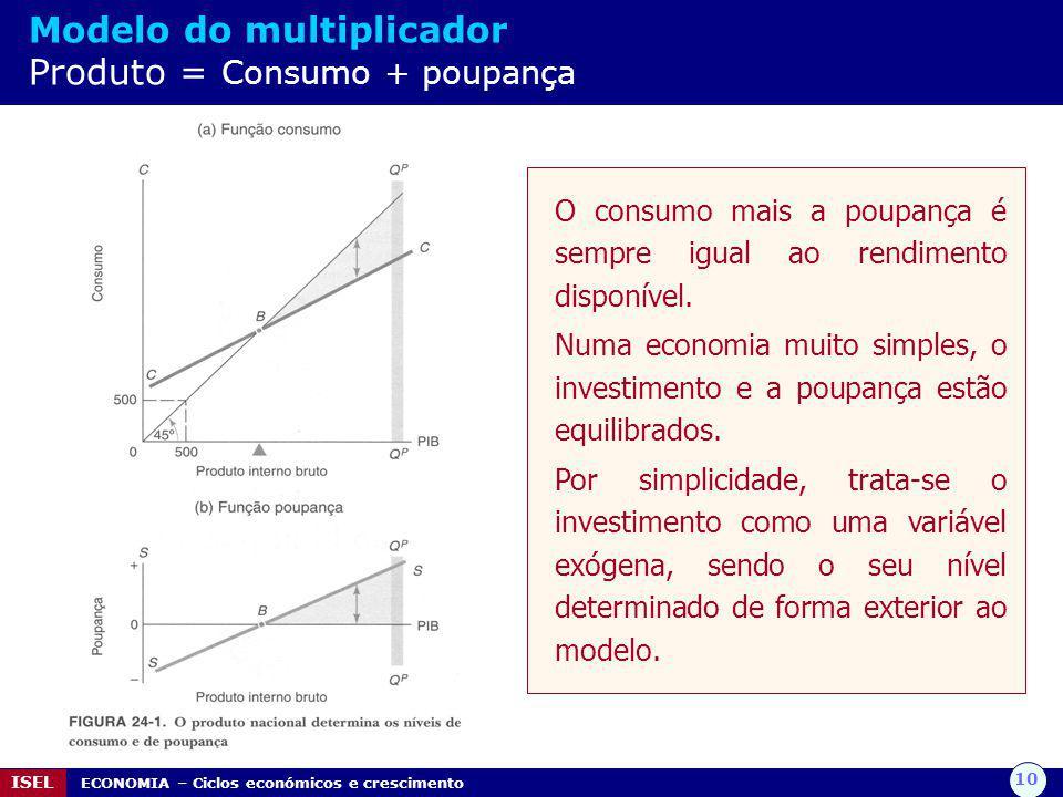 Modelo do multiplicador Produto = Consumo + poupança