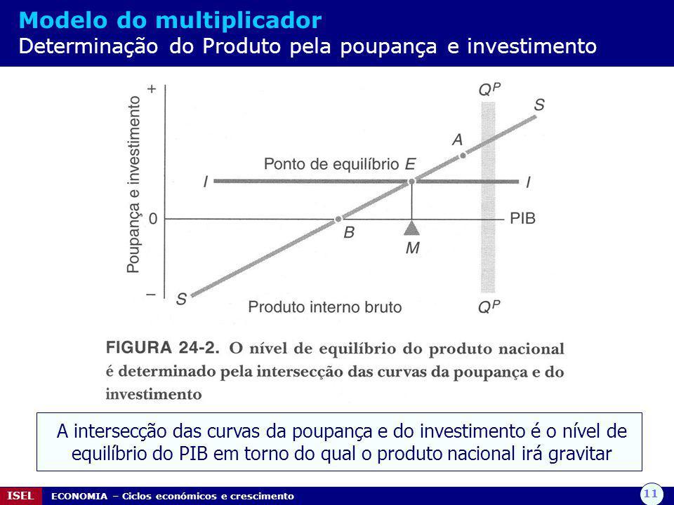 Modelo do multiplicador Determinação do Produto pela poupança e investimento