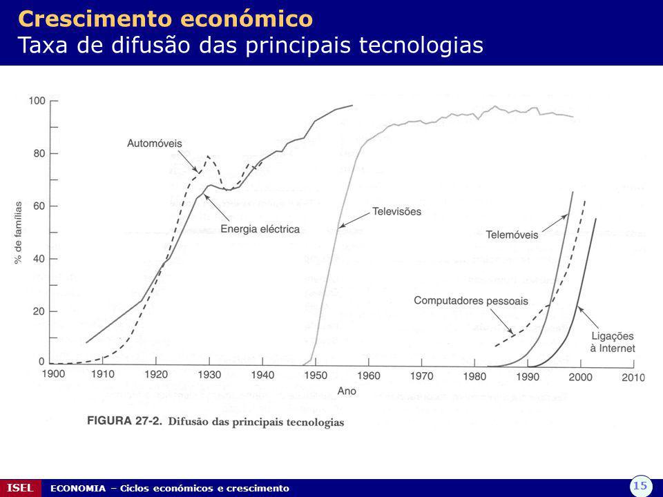 Crescimento económico Taxa de difusão das principais tecnologias