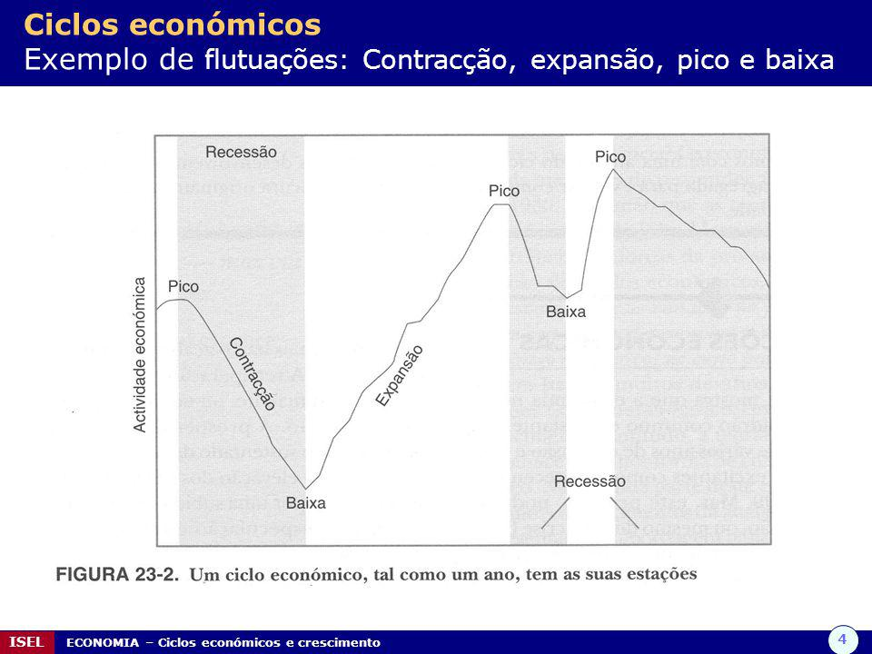 Ciclos económicos Exemplo de flutuações: Contracção, expansão, pico e baixa