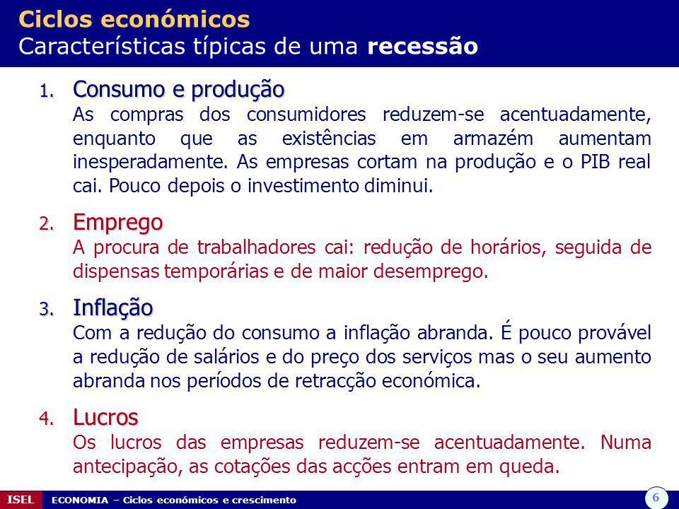 Ciclos económicos Características típicas de uma recessão