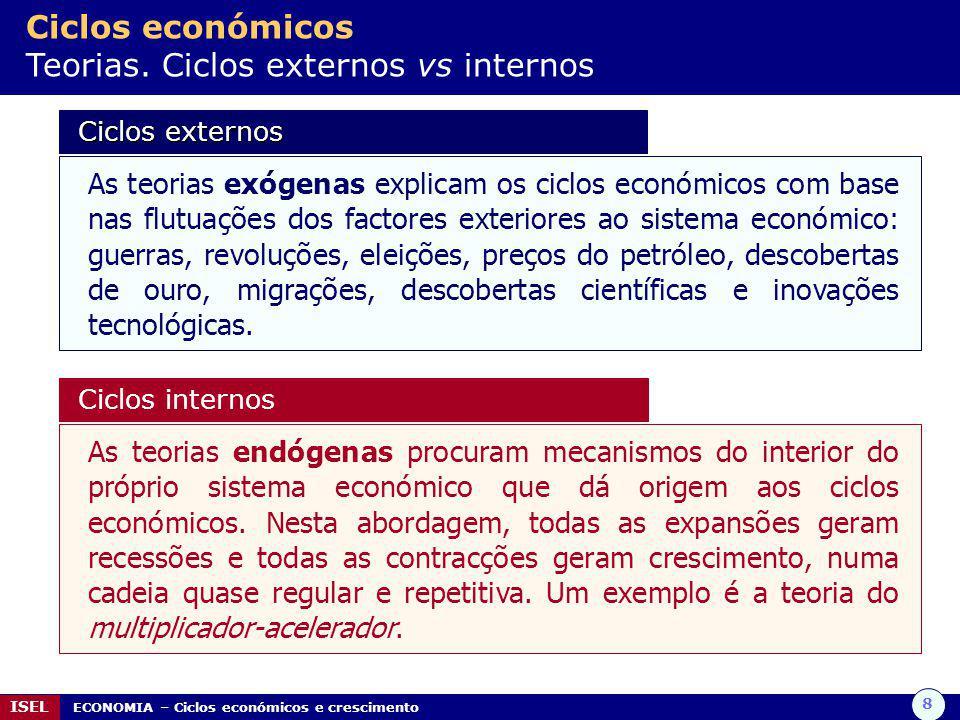 Ciclos económicos Teorias. Ciclos externos vs internos