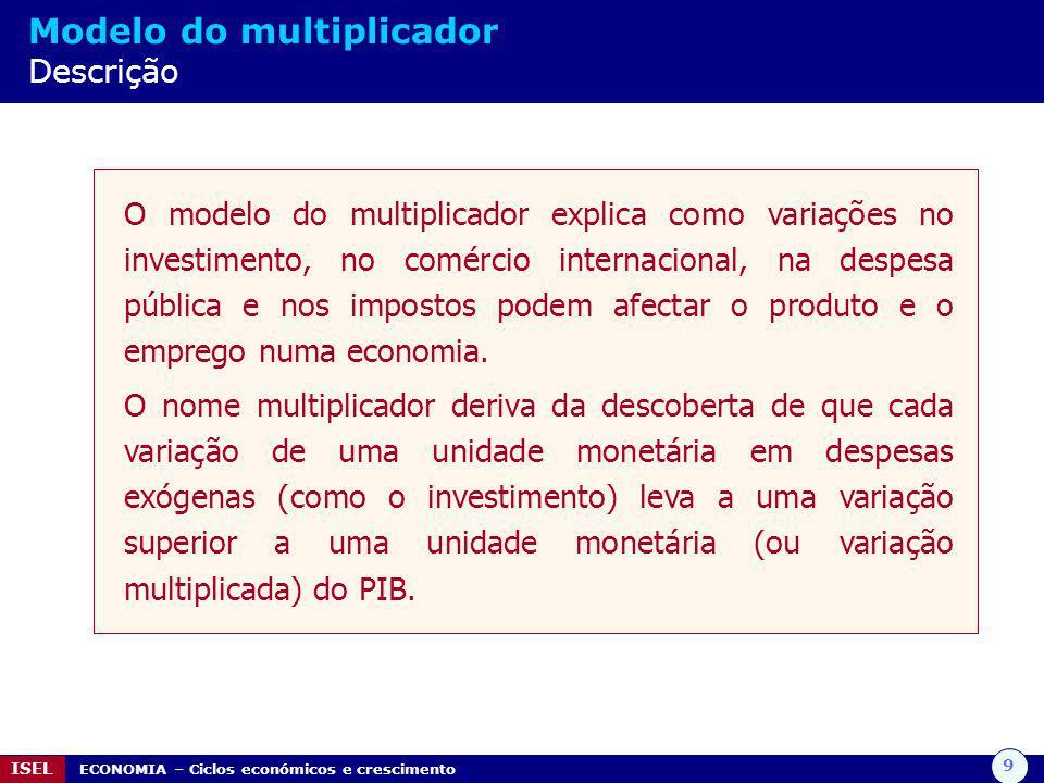 Modelo do multiplicador Descrição