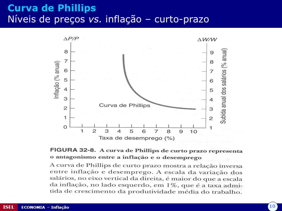 Curva de Phillips Níveis de preços vs. inflação – curto-prazo