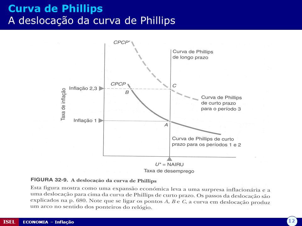 Curva de Phillips A deslocação da curva de Phillips