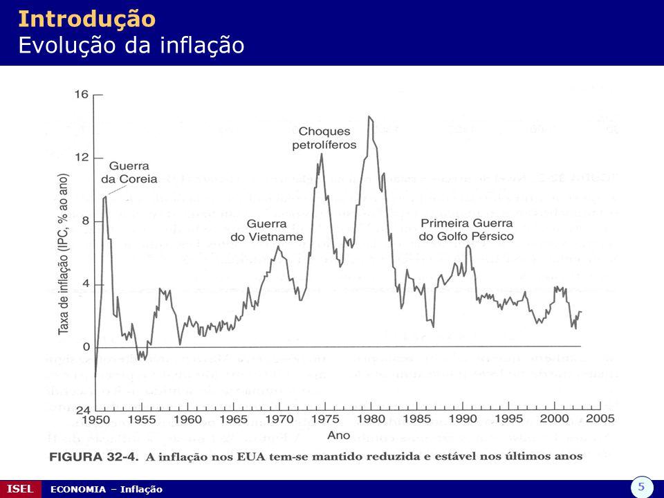 Introdução Evolução da inflação